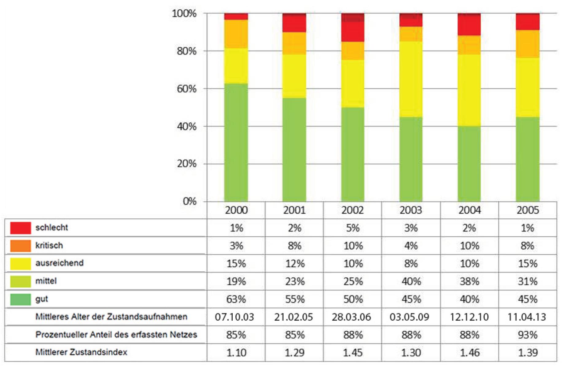 Darstellung der Zustandsentwicklung der Fahrbahnen in einer Beispielgemeinde.